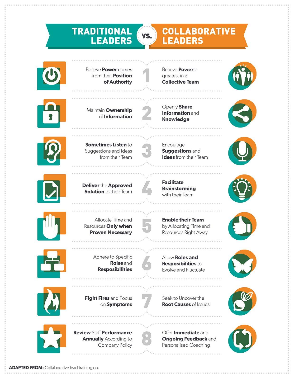 traditionnal leaders vs collaborative leaders