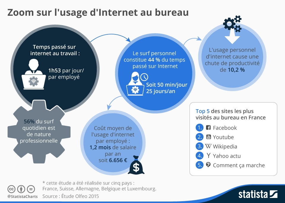 Zoom sur l'usage d'Internet au bureau