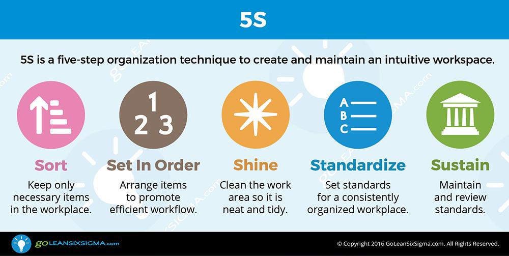 The 5 S method