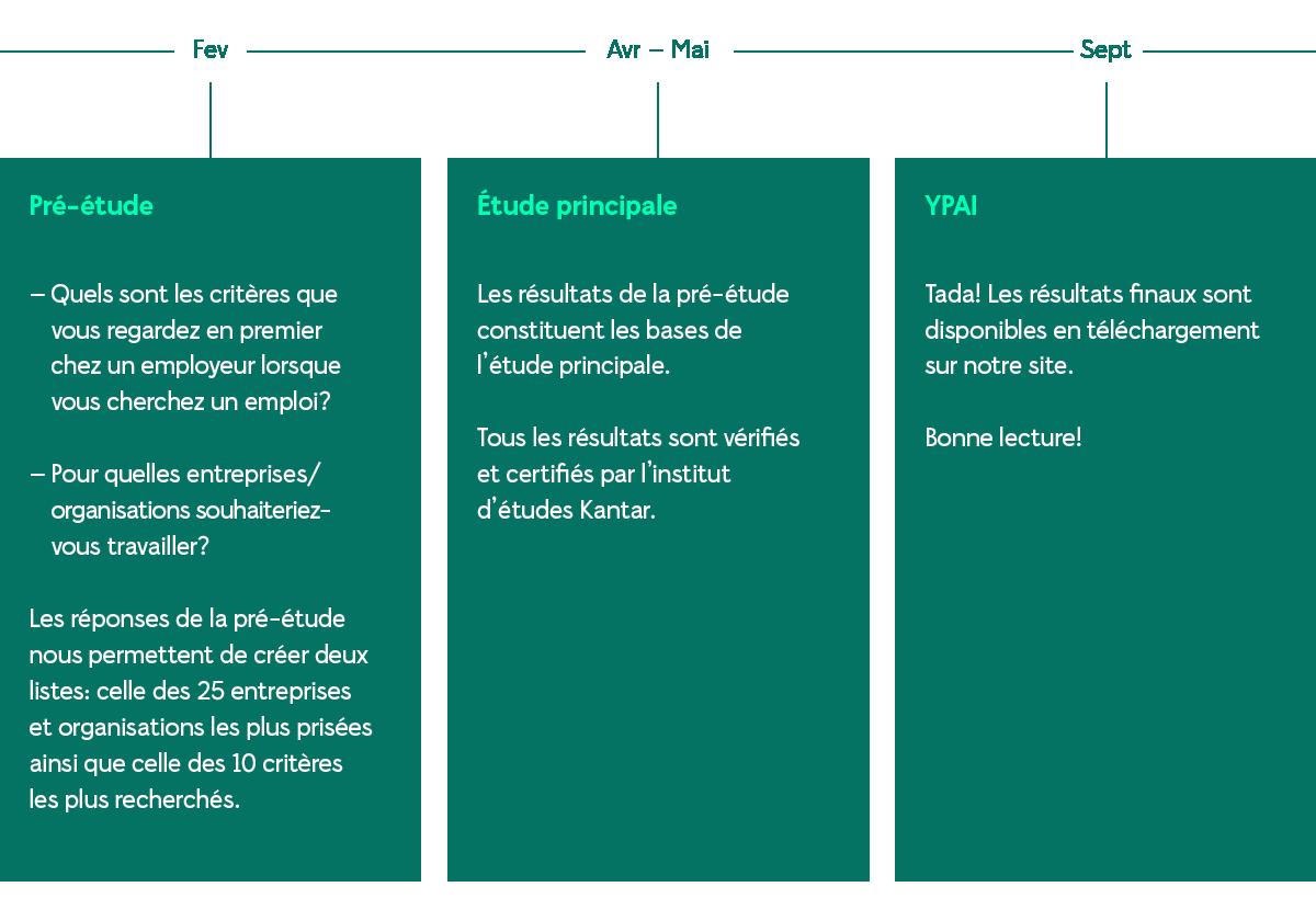 Les étapes de notre travail