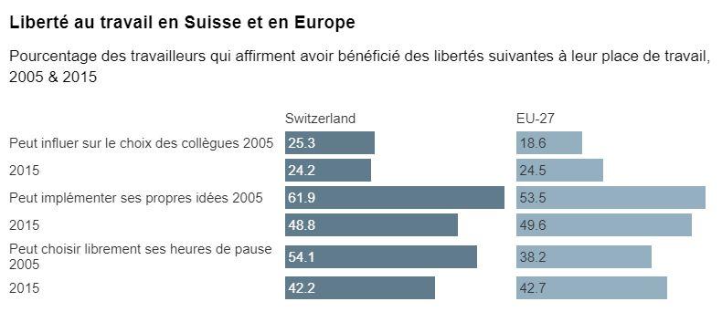Liberté au travail en Suisse