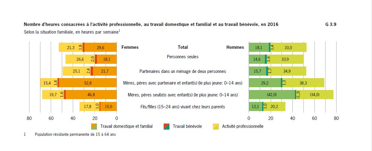 répartition du temps de travail domestique en Suisse en 2016