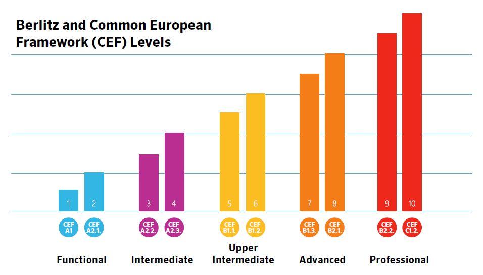 Berlitz and Common European Framework (CEF) Levels