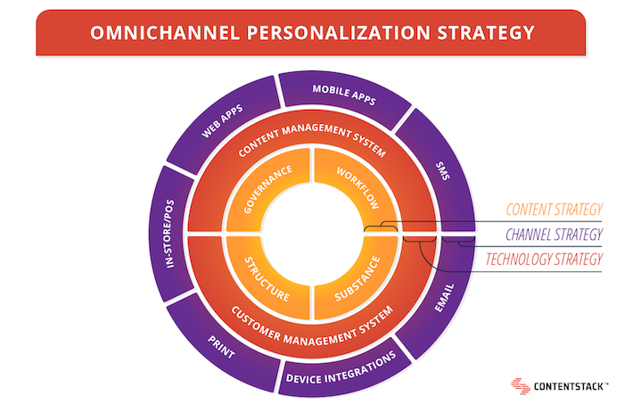 omnichannel-personalization-strategy-circle-chart.png