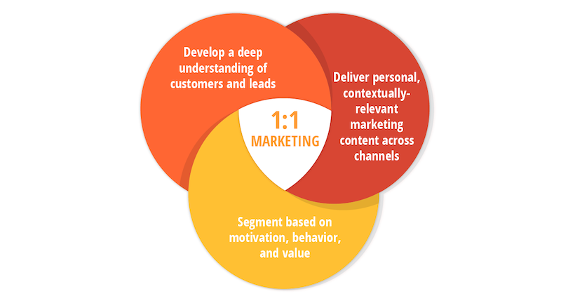 one-to-one-marketing-components-venn-diagram.png