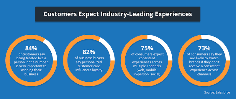 customer-experience-survey-stats.png