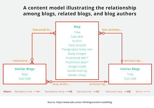 content-modeling.png