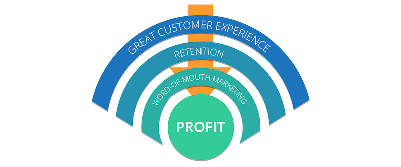 customer-experience-journey-to-profit.png