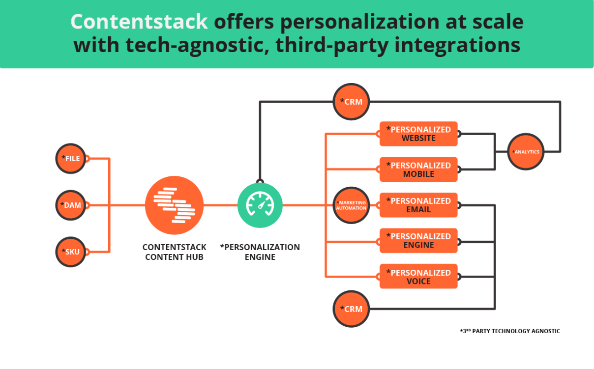 Contentstack offers personalization at scale