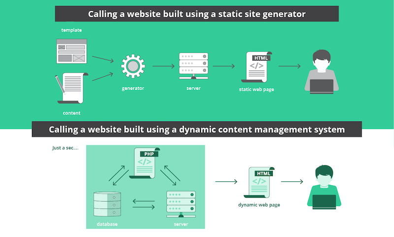 static-site-generator-vs-dynamic-content-management.png