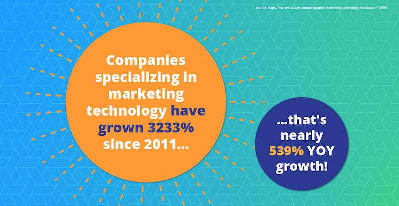 Two-circles-showing-martech-growth-stats.png