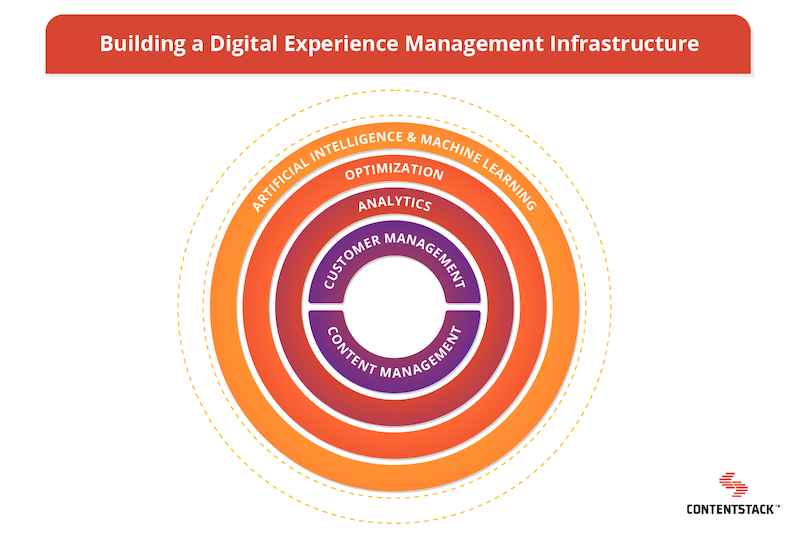 digital-experience-management-infrastructure-circle-graph.png