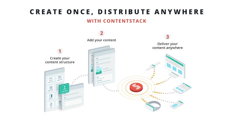 contentstack-model-content-distribution.png