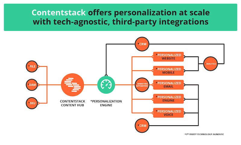 contentstack-headless-cms-personalization-integrations.png