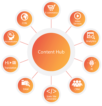 content-hub-inegrations-flow-chart.png