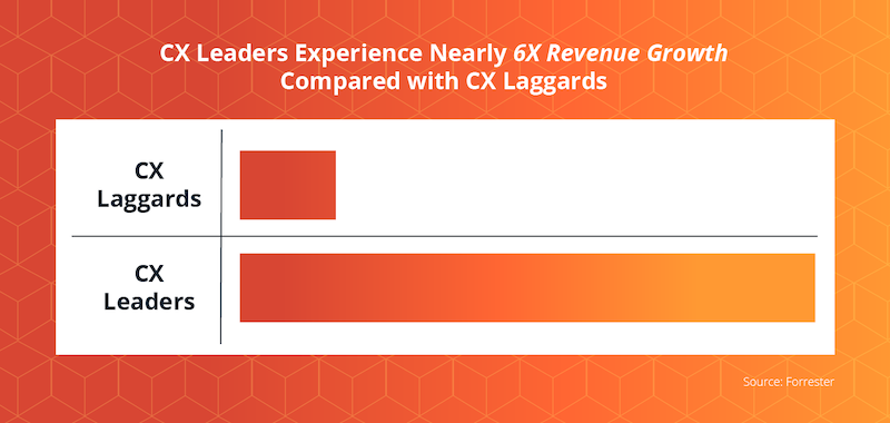 cx-leaders-vs-laggards.png