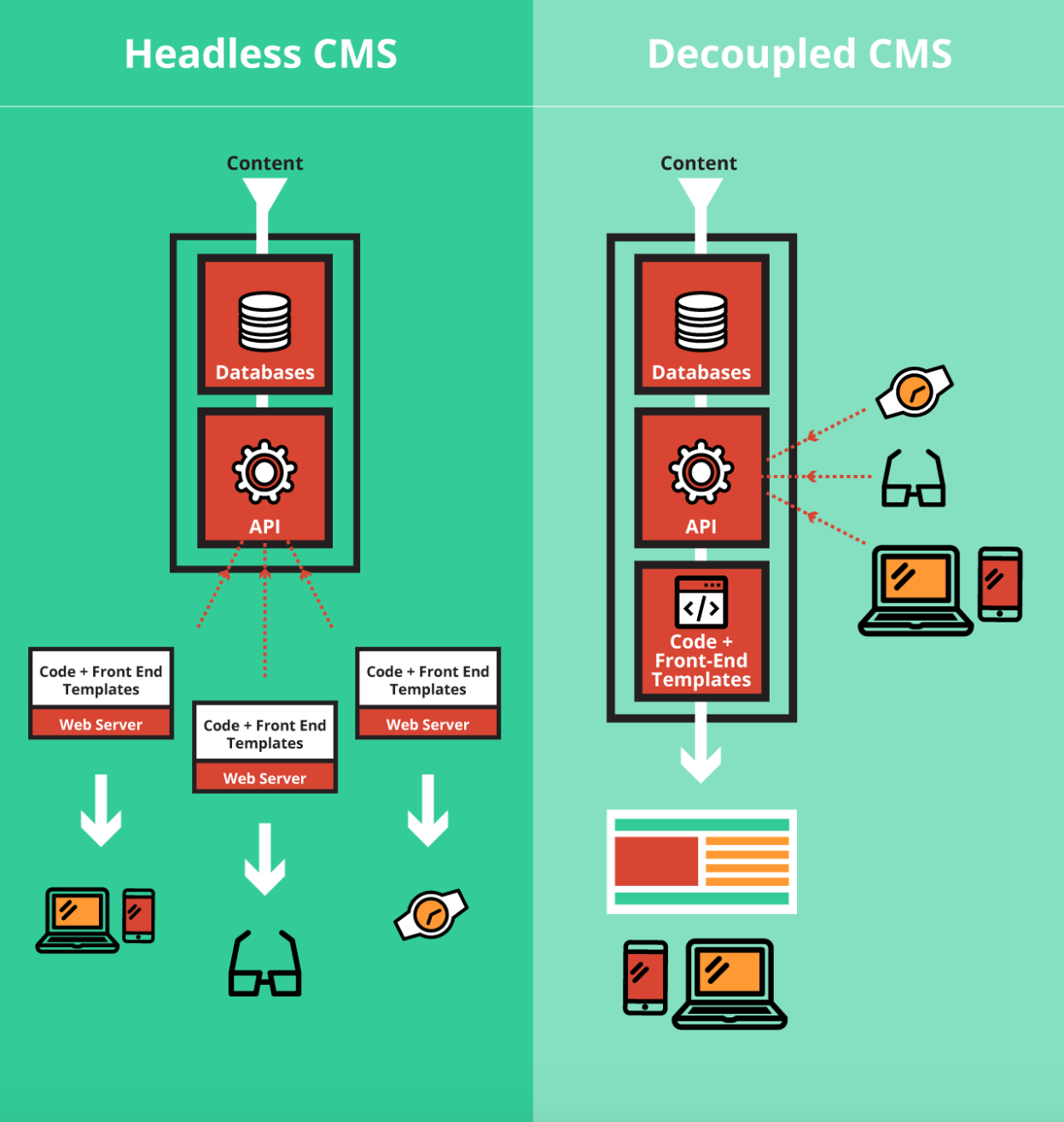 Headless CMS vs. Decoupled CMS