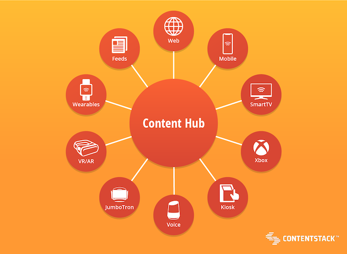 content-center-of-touchpoints-diagram2.png