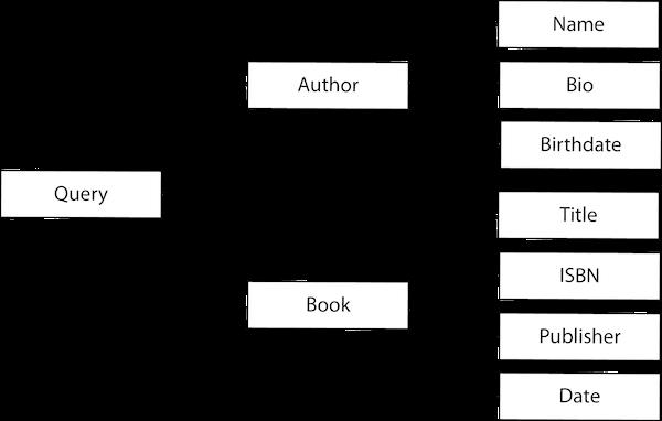 graphql-data-graph.png
