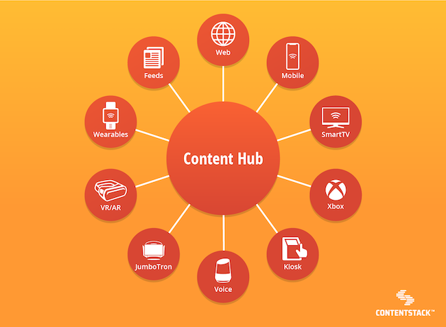 content-hub-graphic-representing-omnichannel-devices.png