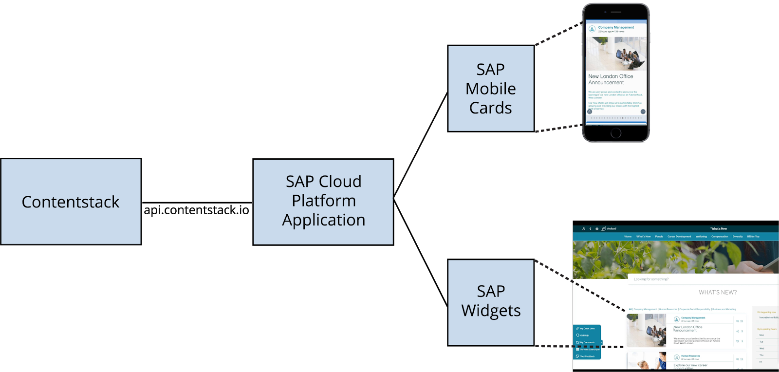 sap-portal-diagram.png