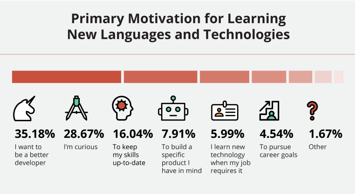 Primary Motivation for Learning New Languages and Technologies