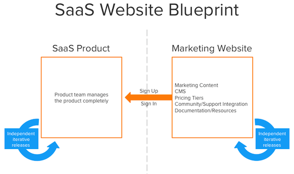 SaaS_Microsite_Diagram1.png