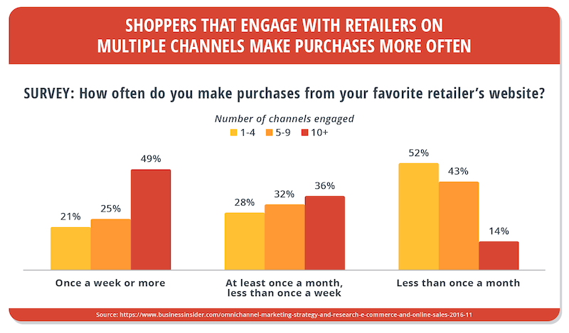 retail-shopping-habits-survey-bar-graph.png