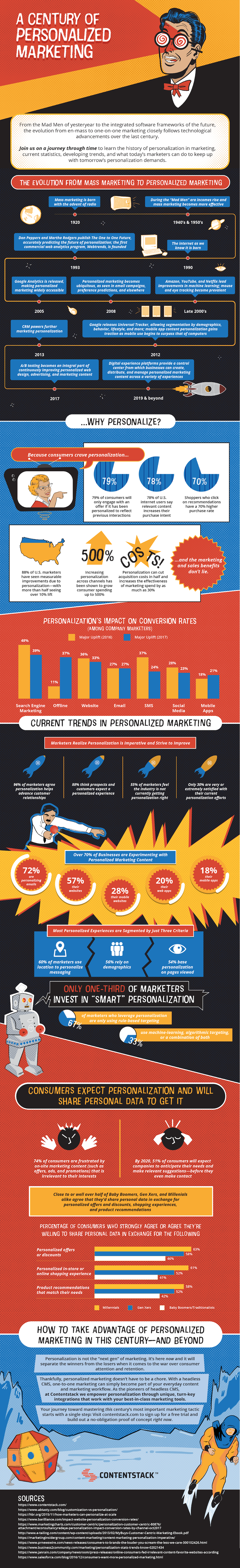 a-century-of-marketing-personalization-infographic.png