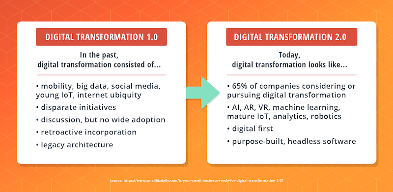 digital-transformation-past-compared-today.png