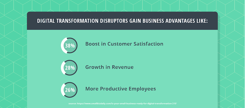 digital-transformation-business-advantages-stats.png