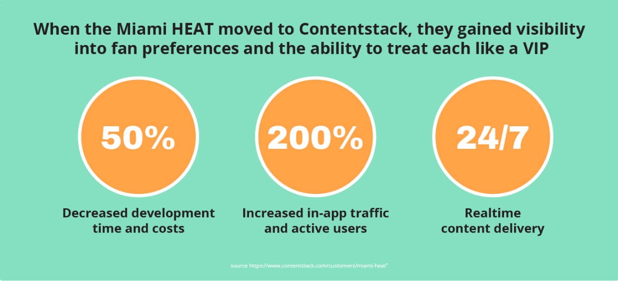 Miami HEAT uses Contentstack to treat fans as VIPs