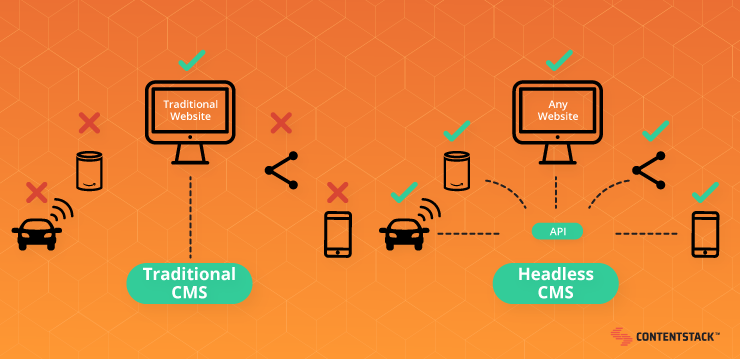 traditional-vs-headless-cms-connected-devices.png
