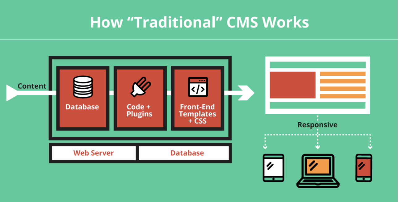 How a Traditional CMS Works