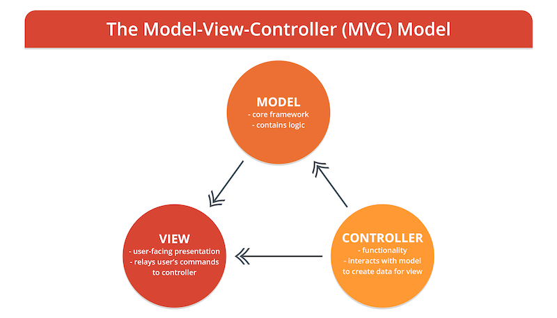 the-model-view-controller-diagram.png