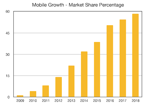mobile-growth-chart.png