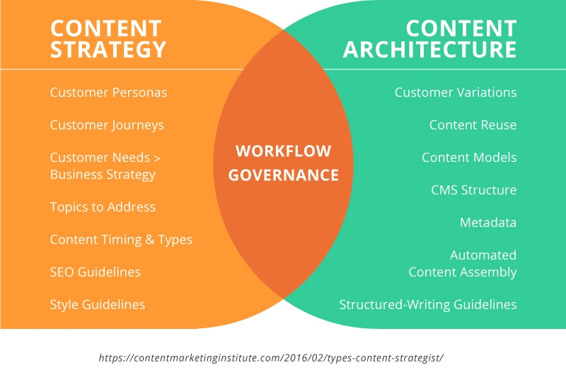 cms_content_architecture_strategy-architecture.jpg
