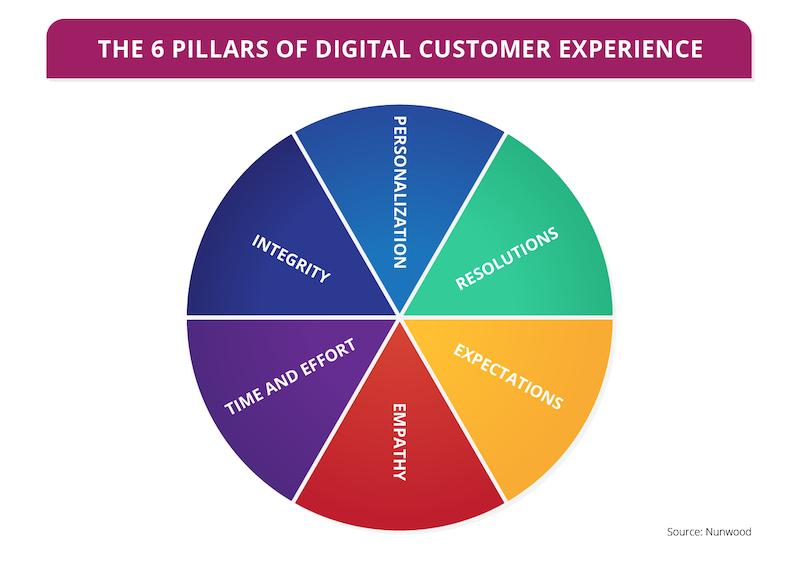 6-pillars-of-digital-customer-experience-pie-chart.png