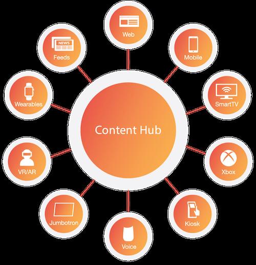 content-hub.png