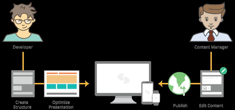 contentstack diagram.png