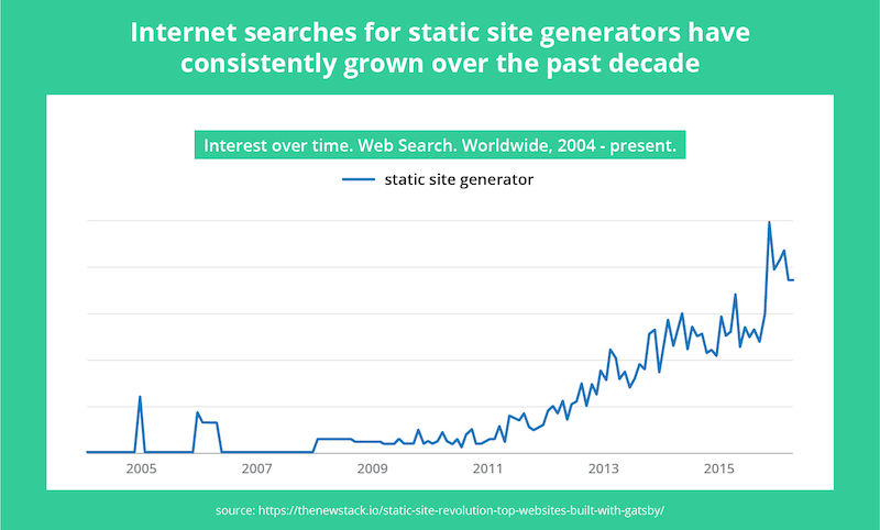 internet-searches-for-site-generators.png