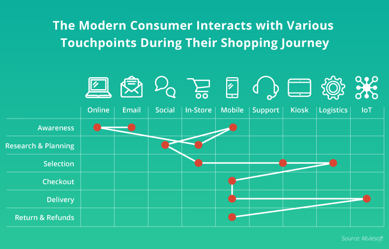 graph-showing-consumer-journey-touchpoints.png