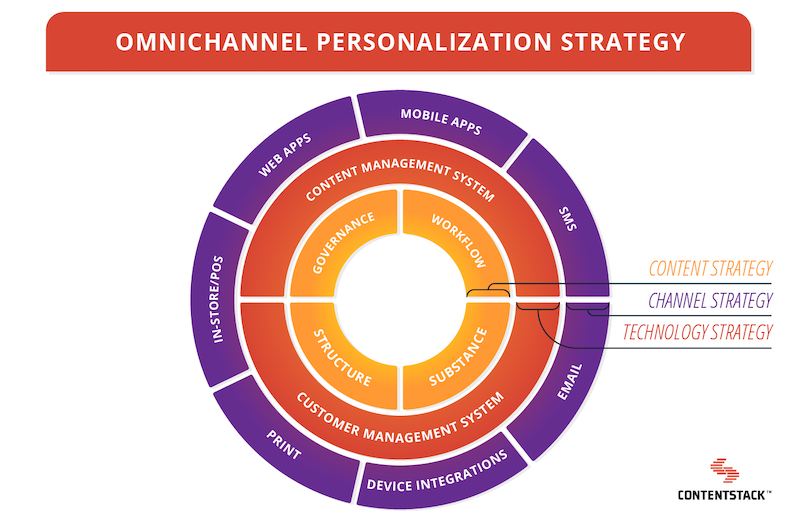 Omnichannel-Personalization-Strategy.png
