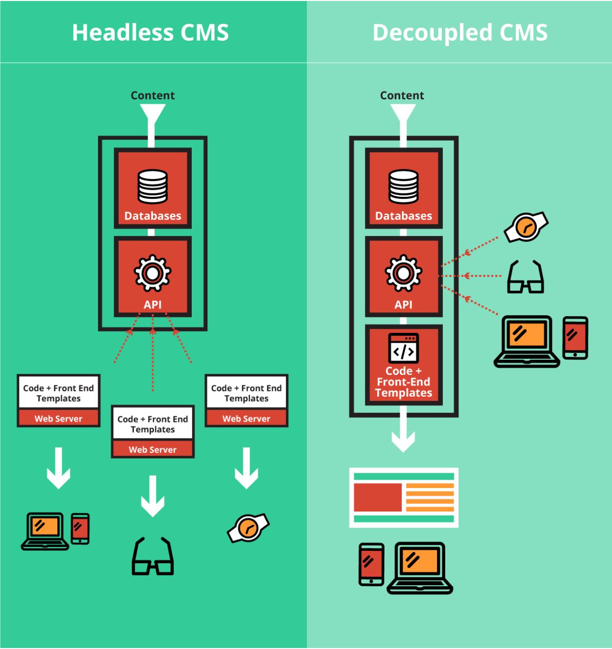 A Headless CMS Compared to a Decoupled CMS