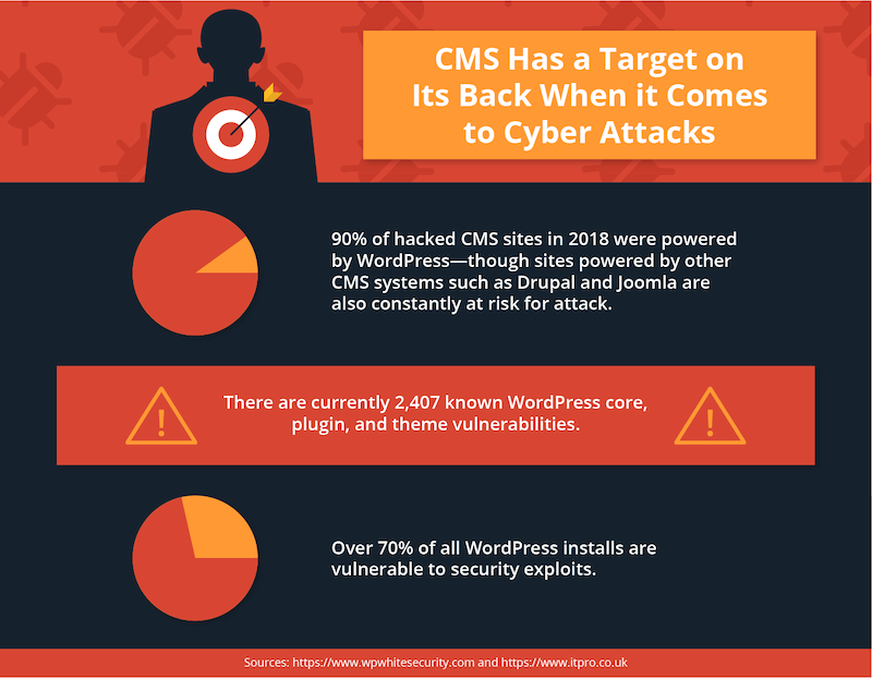 cms-targeted-attacks-stats.png