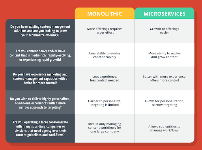 Monolithic vs. Microservices: Why Decoupled and Headless ...