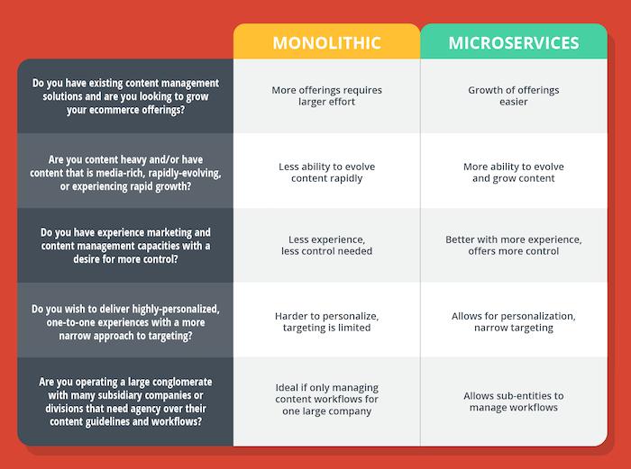 microservices-monolithic-cms-comparison.png
