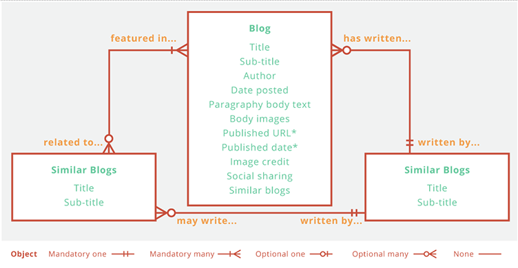 Detailed content model