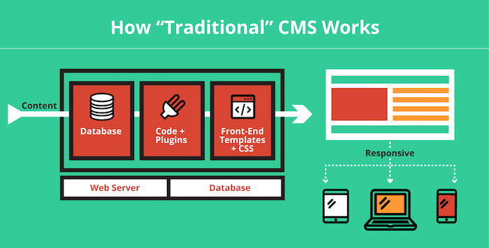 how-traditional-cms-works.png