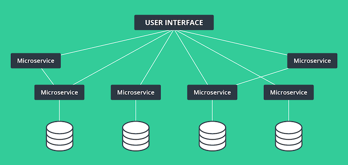 Monolithic vs  Microservices: Why Decoupled and Headless